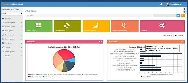 stratejik planlama ve performans programı yazılımı