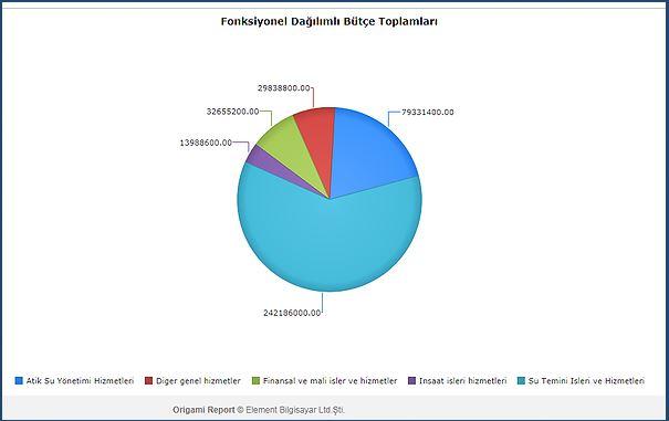 fonksiyonel dağılımlı bütçe toplamları